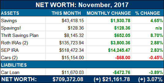 net worth update