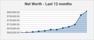net worth - 12 months