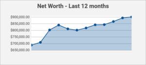 net worth - 12 months
