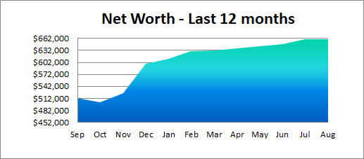 past 12 months net worth
