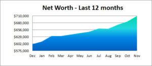 net worth past 12 months