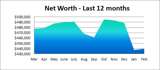 net worth past 12 months