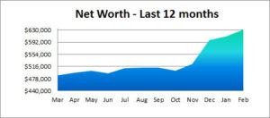 net worth last 12 months