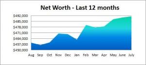 net worth - past 12 month