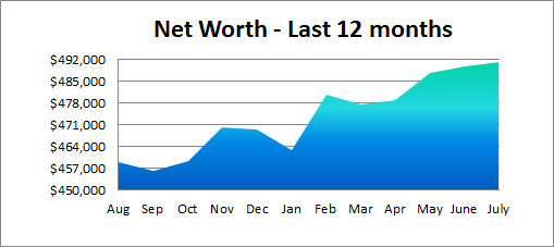 net worth - past 12 month