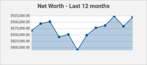 last 12 months of net worth