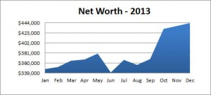 net worth 2013 total