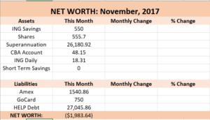 net worth breakdown 2017
