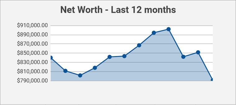 net worth 2018 recap