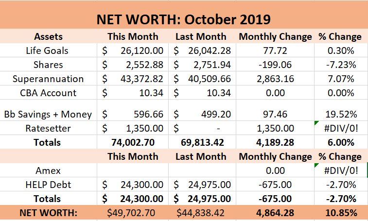 net worth breakdown 2019