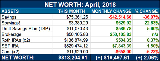 net worth - april, 2018