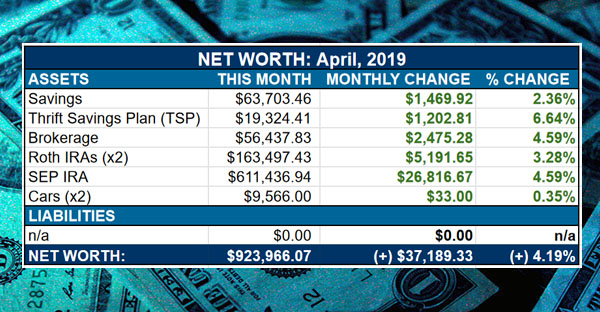 net worth - april, 2019
