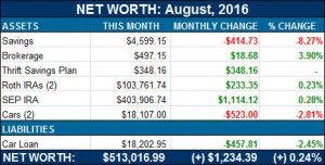 net worth aug 2016