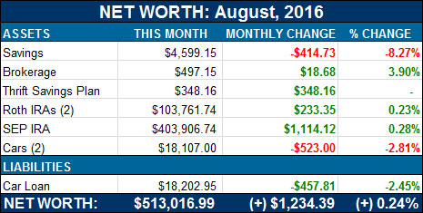 net worth aug 2016