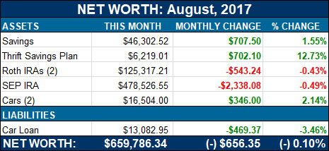 net worth - august, 2017