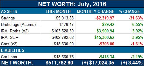 net worth breakdown - July
