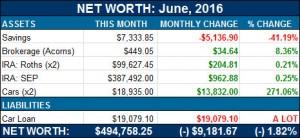 net worth - june 2016