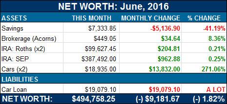 net worth breakdown - june, 2016