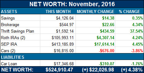 net worth breakdown - nov 2016