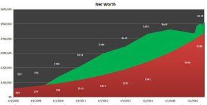 net worth comparison chart