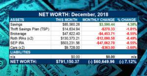 net worth dec 2018