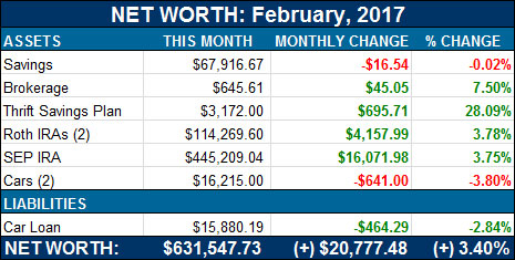 net worth - feb, 2017