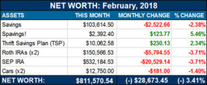 net worth feb 2018