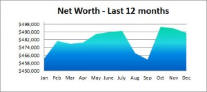 net worth graph 2015