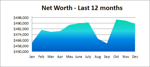 net worth graph 2015