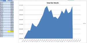 debbie's net worth graph