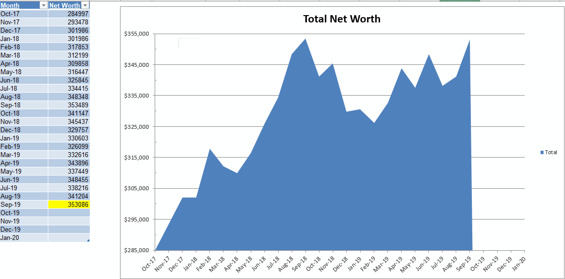 debbie's net worth graph