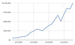 net worth graph fritz