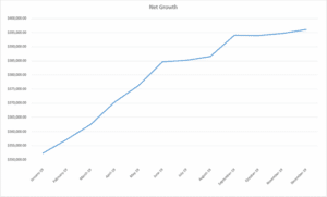 joe's net worth graph