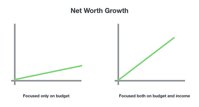 net worth growth chart