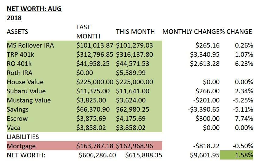 net worth half a millionaire