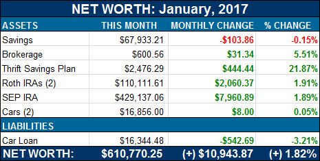 net worth january 2017