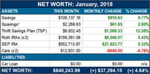 net worth - jan, 2018