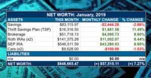 net worth jan 2019