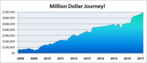 net worth journey