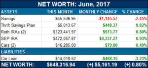net worth june 2017