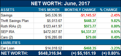 net worth - june, 2017