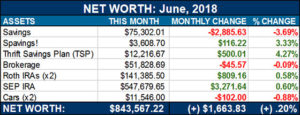 net worth june 2018