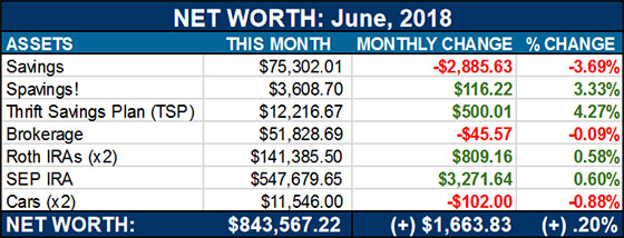 net worth - june 2018