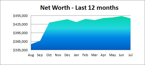 12 month net worth