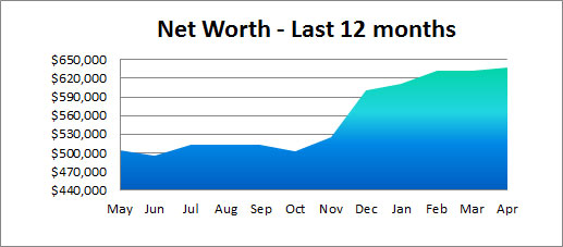 net worth last year