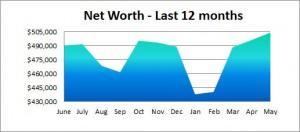 net worth last year