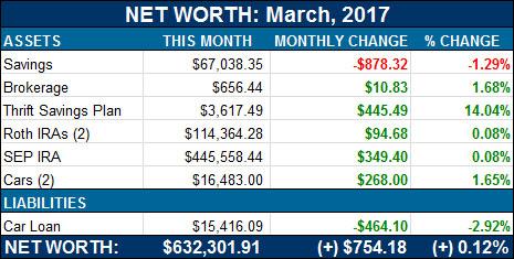 net worth - march, 2017