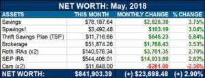 net worth may 2018