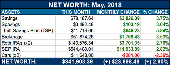 net worth may 2018