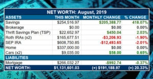 million dollar net worth